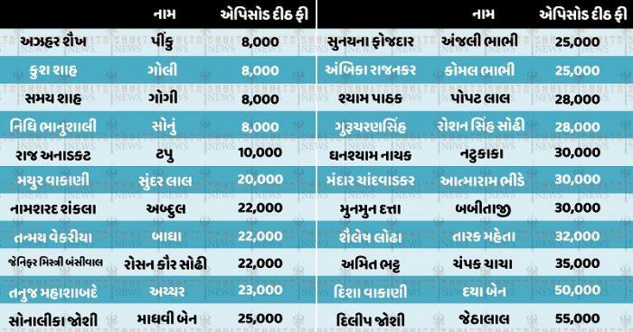 taarak mehta ka ooltah chashmah from dilip joshi to munmun dutta salary will blow your mind trishulnews1 » Trishul News Gujarati Breaking News
